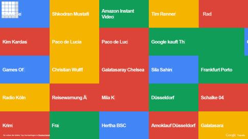 Google Suche-Trends Deutschland