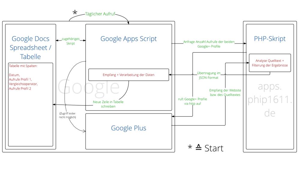 Ablaufplan: Google+ Profil Aufrufe in Google Spreadsheet schreiben