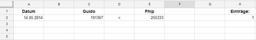 Tabelle: Google+ Profil Aufrufe