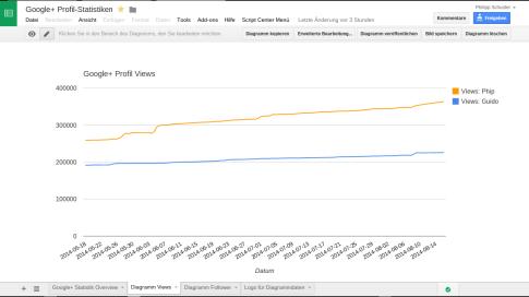 Google Spreadsheet mit Google+ Profil Statistiken