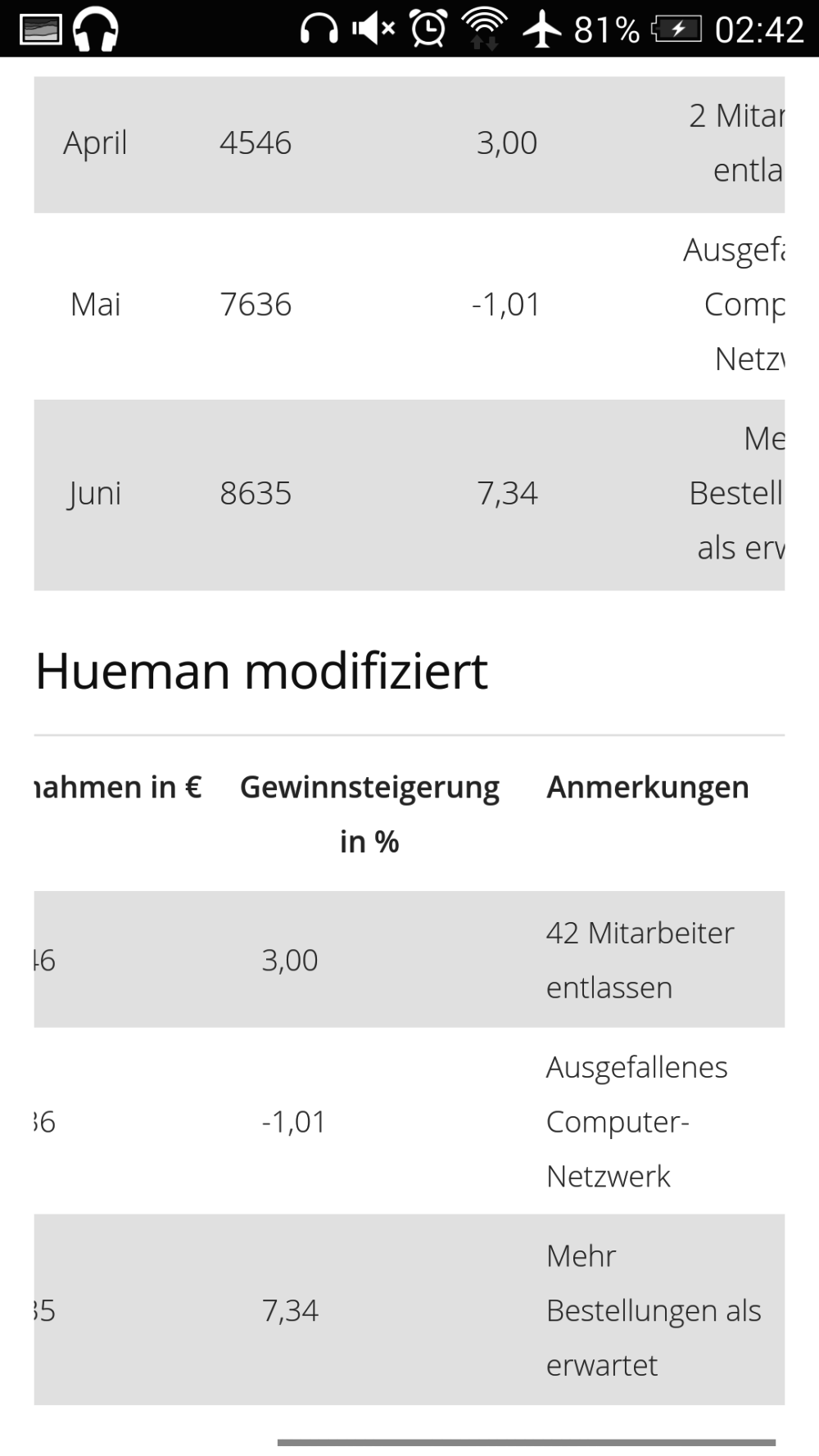 Hueman-Tabelle