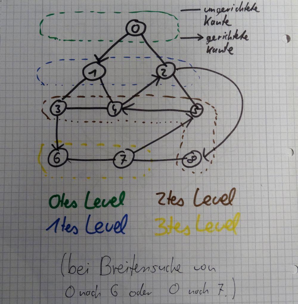 Visualisierung meines Breitensuche-Algorithmus
