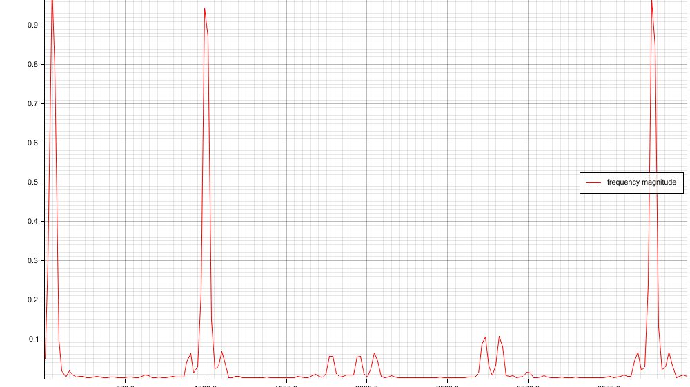 Frequency Spectrum obtained using my Rust lib (original signal: sine waves at 50, 1000 and 3777 Hz with a little bit of clipping, which results in the noise in the signal)